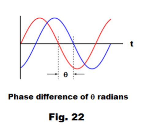 Propagation and refraction of periodic waves homework
